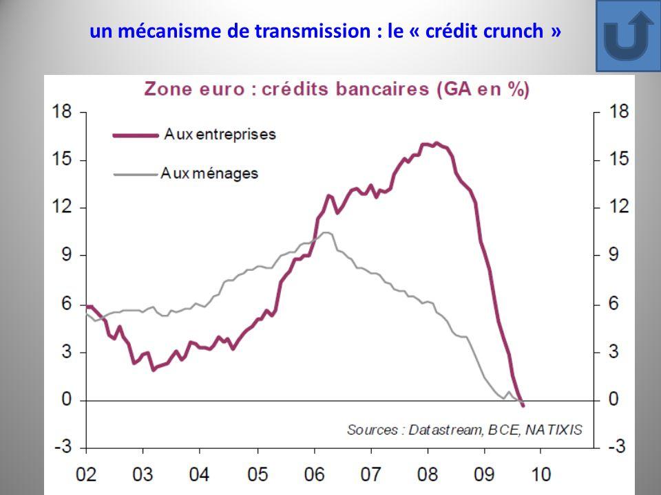 un mécanisme de transmission : le « crédit crunch »