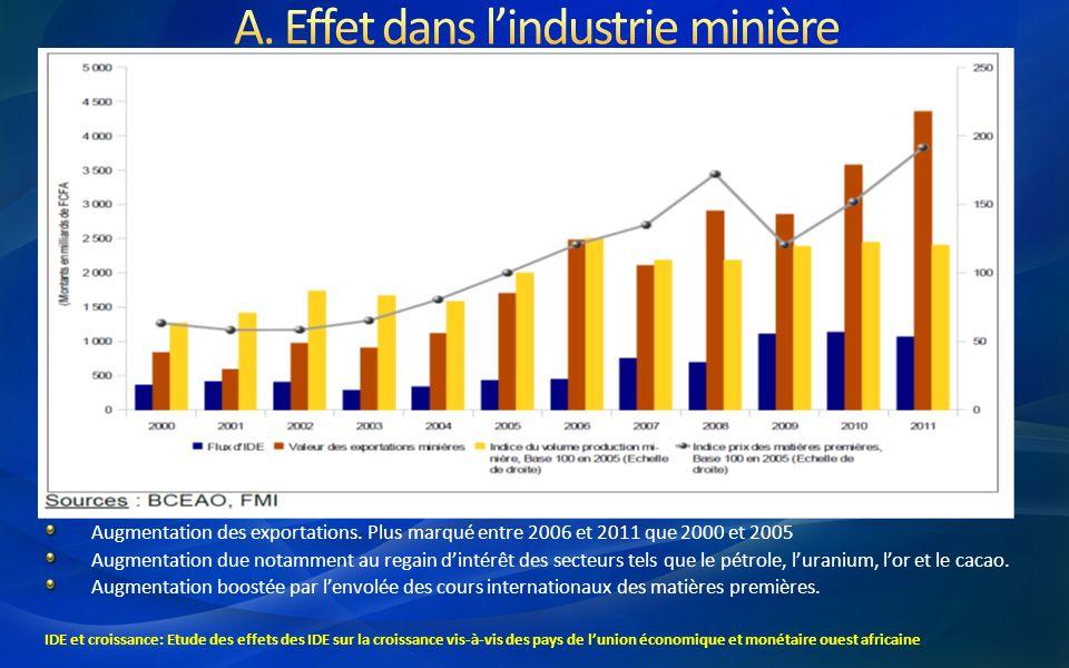 A. Effet dans l'industrie minière