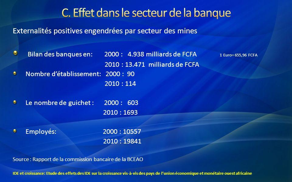 C. Effet dans le secteur de la banque