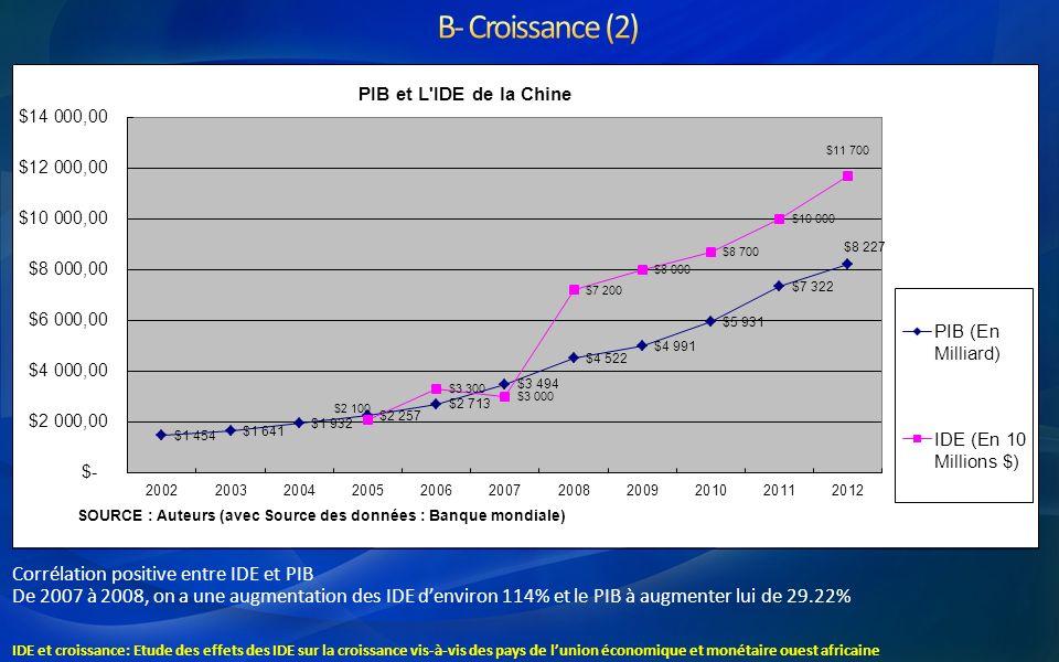 B- Croissance (2) Corrélation positive entre IDE et PIB