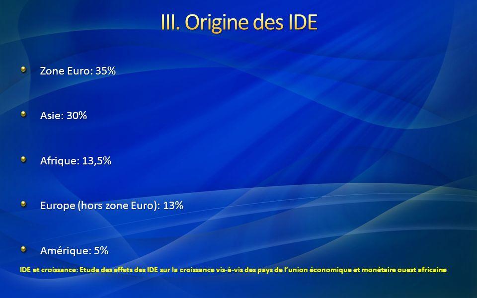 III. Origine des IDE Zone Euro: 35% Asie: 30% Afrique: 13,5%
