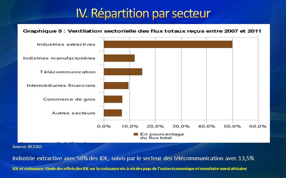 IV. Répartition par secteur