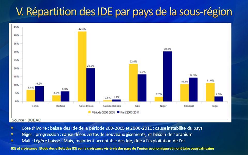 V. Répartition des IDE par pays de la sous-région
