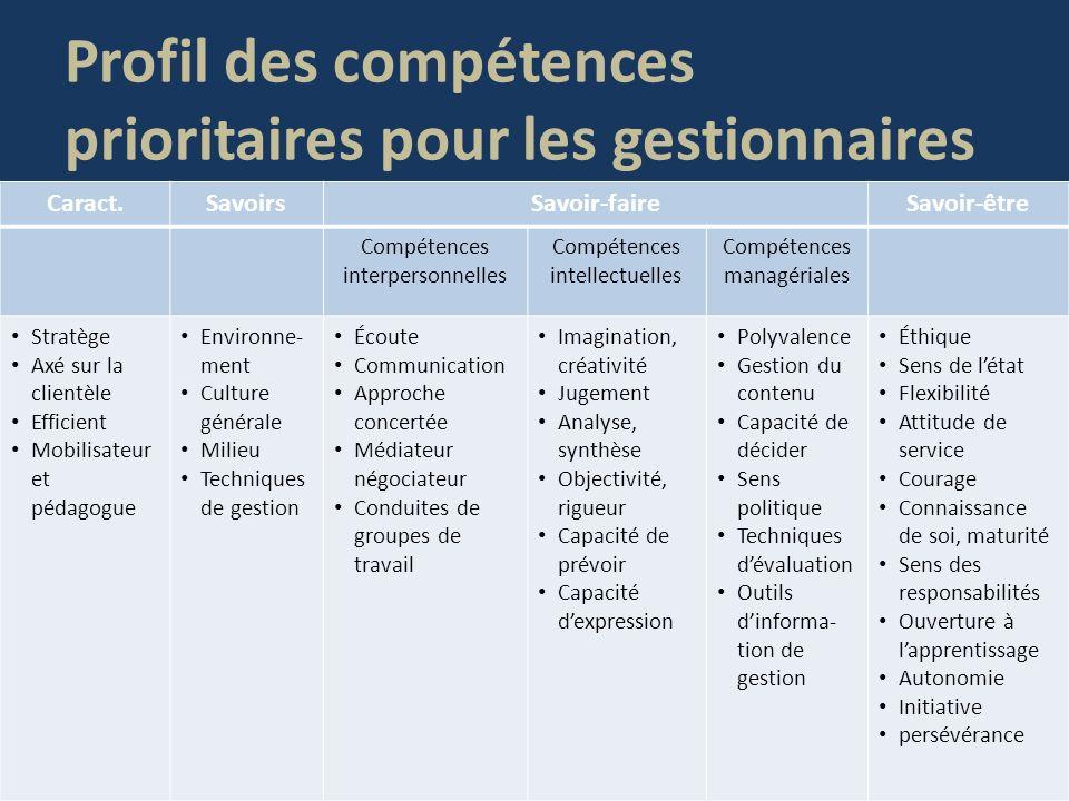 Profil des compétences prioritaires pour les gestionnaires