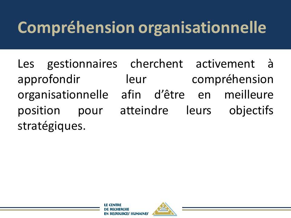 Compréhension organisationnelle
