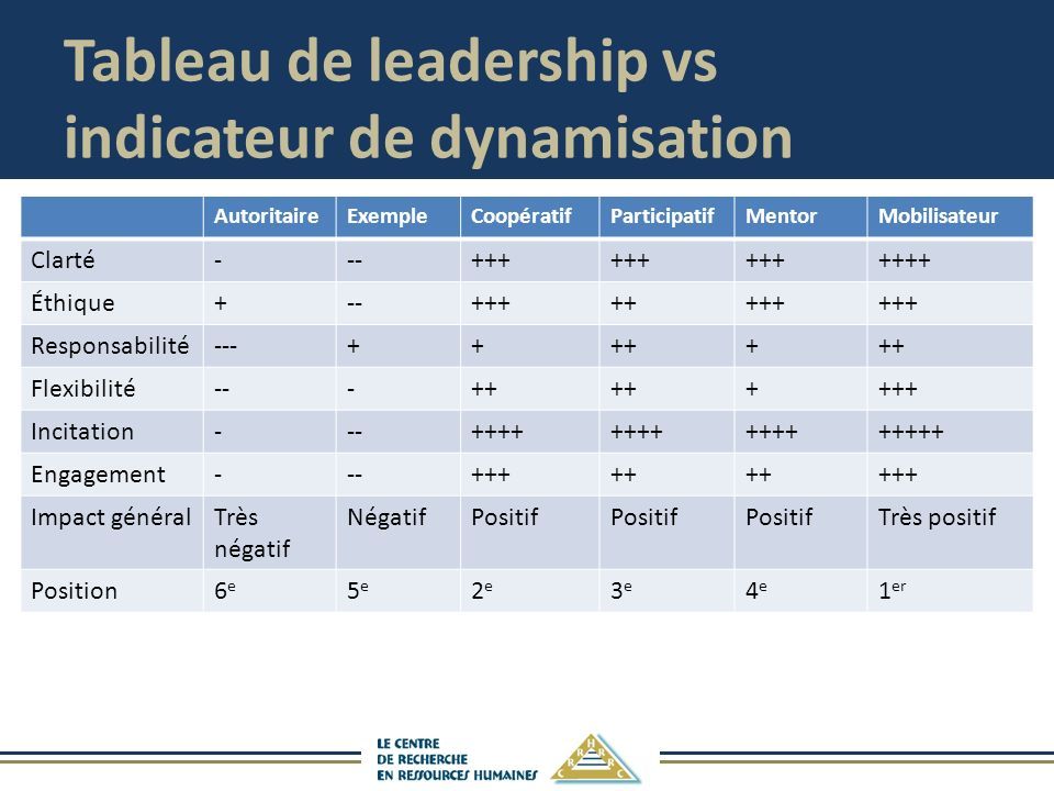 Tableau de leadership vs indicateur de dynamisation