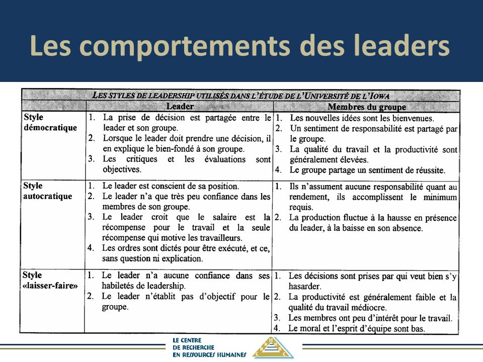 Les comportements des leaders