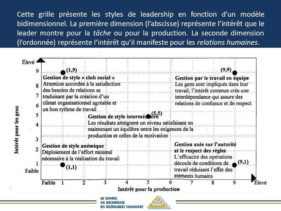 Cette grille présente les styles de leadership en fonction d'un modèle bidimensionnel.