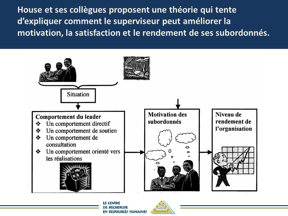 House et ses collègues proposent une théorie qui tente d'expliquer comment le superviseur peut améliorer la motivation, la satisfaction et le rendement de ses subordonnés.
