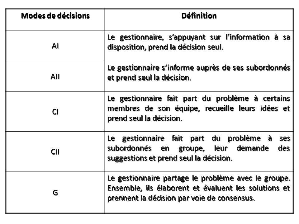 Modes de décisions Définition. AI. Le gestionnaire, s'appuyant sur l'information à sa disposition, prend la décision seul.