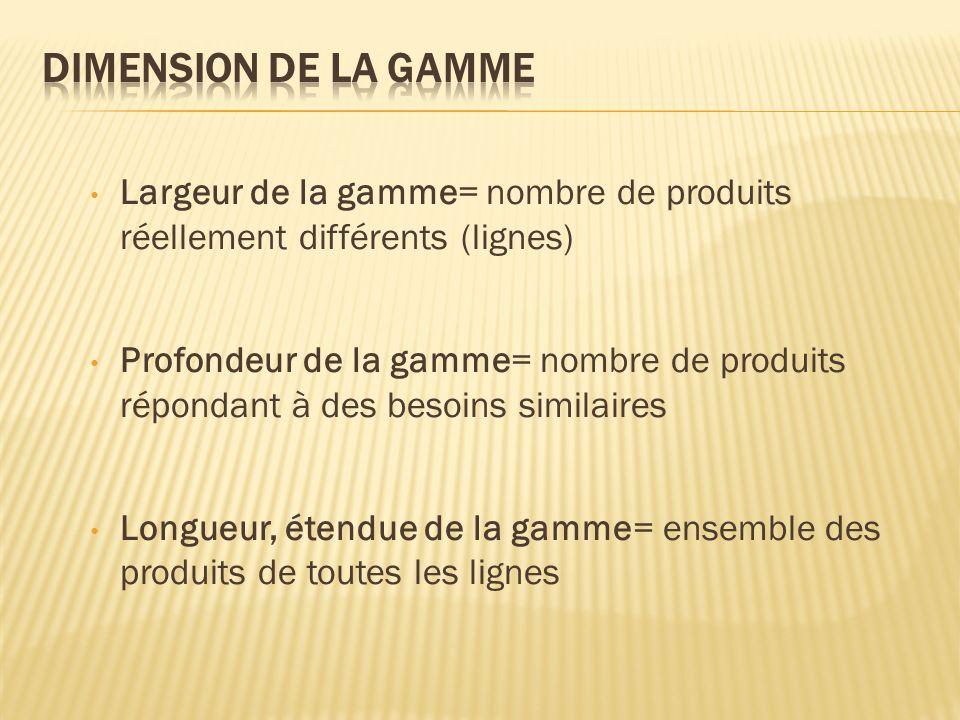 Dimension de la gamme Largeur de la gamme= nombre de produits réellement différents (lignes)