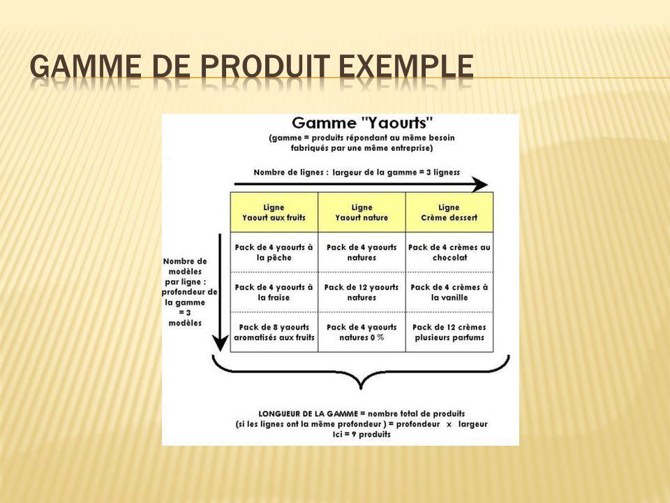 Gamme de produit exemple