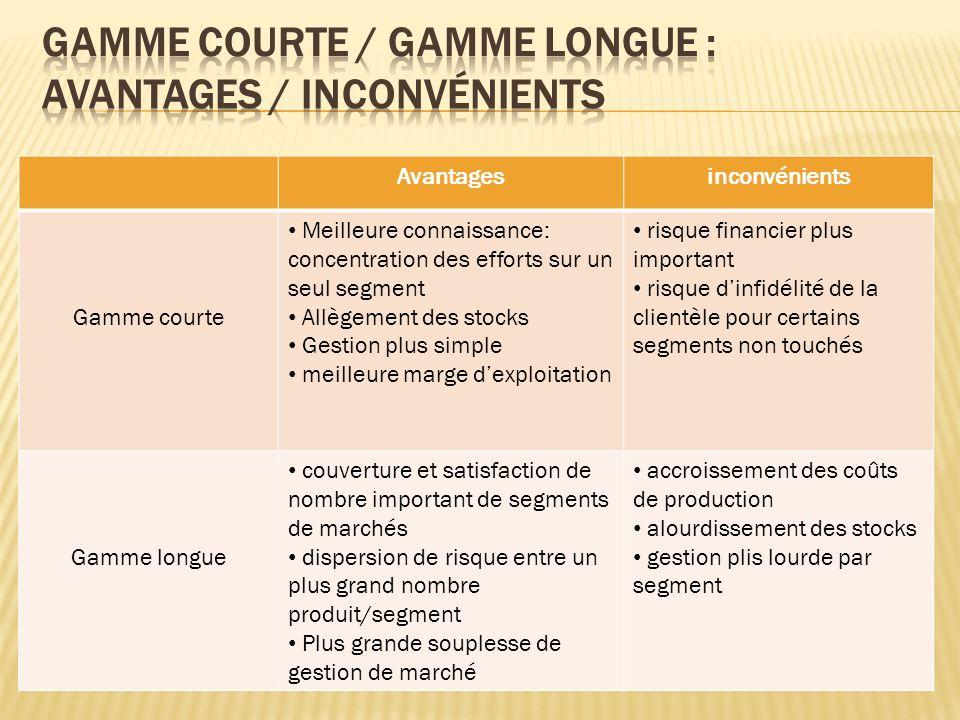 Gamme courte / gamme longue : avantages / inconvénients