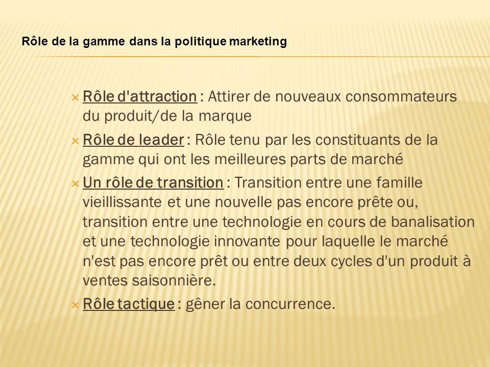 Rôle de la gamme dans la politique marketing