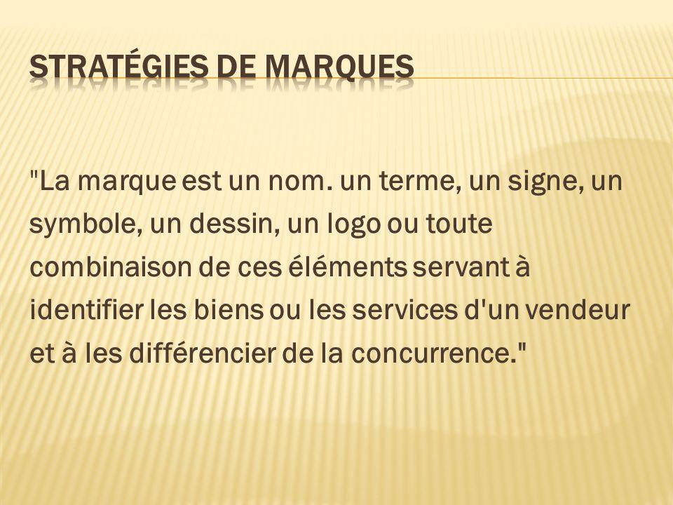 Stratégies de marques