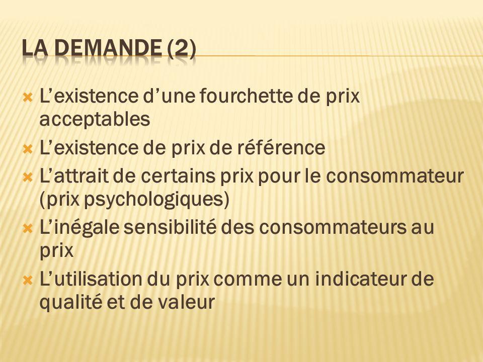 La demande (2) L'existence d'une fourchette de prix acceptables