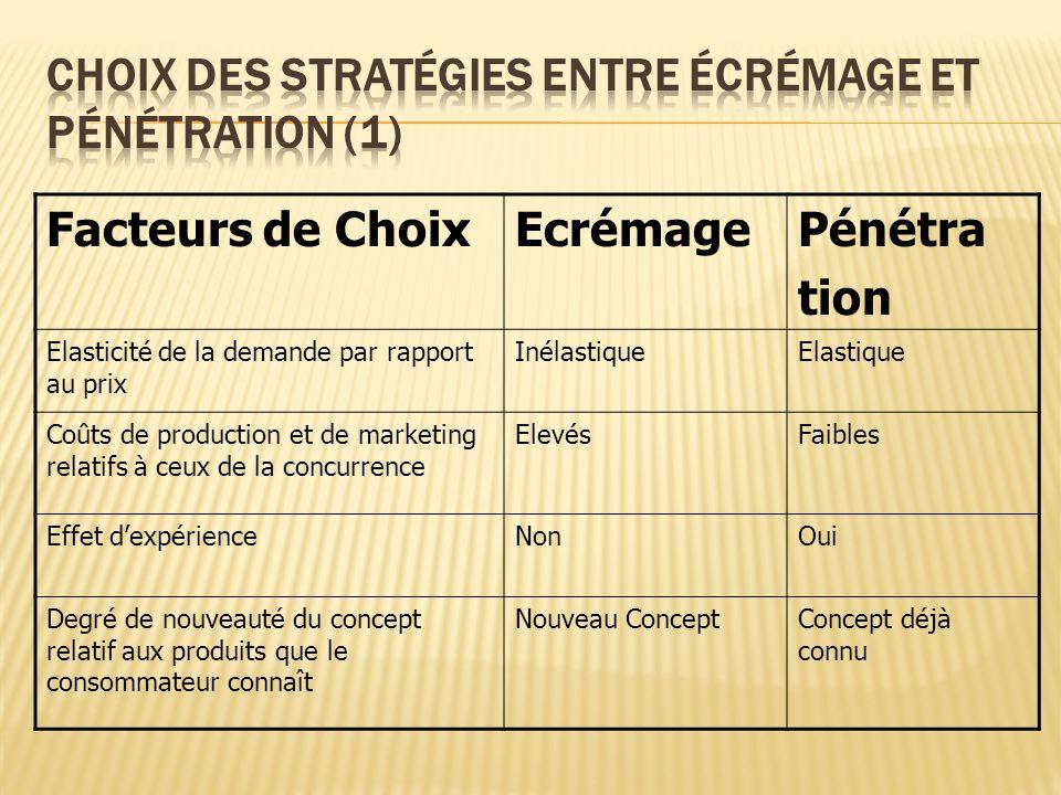 Choix des stratégies entre écrémage et pénétration (1)
