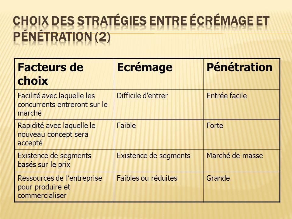 Choix des stratégies entre écrémage et pénétration (2)