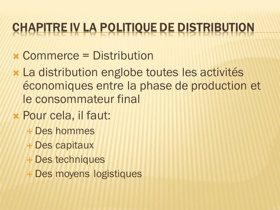 Chapitre IV La politique de distribution