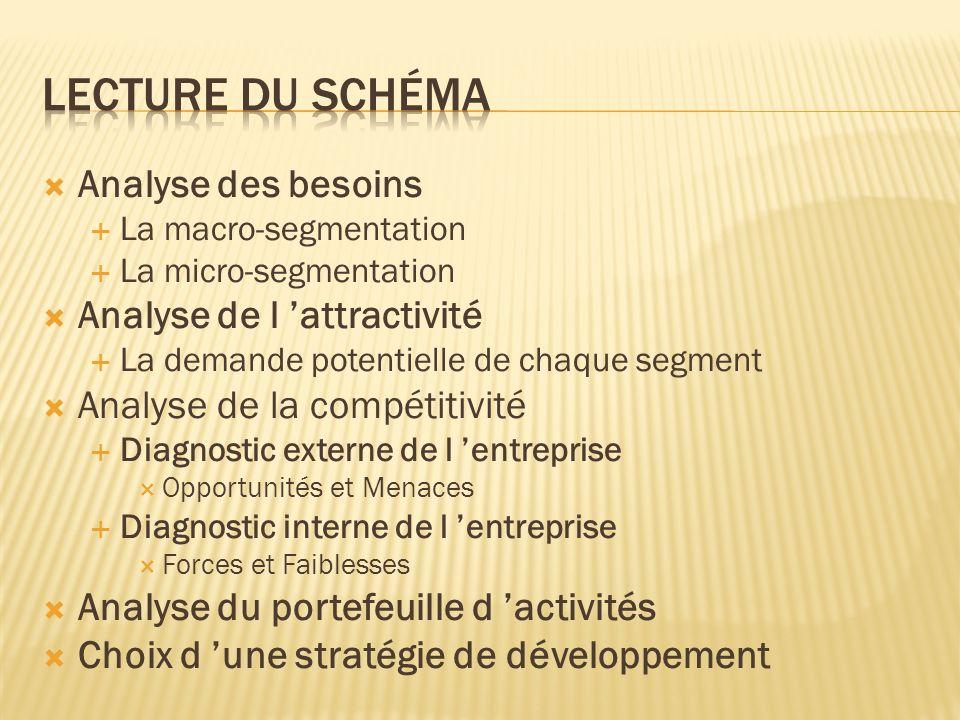 Lecture du schéma Analyse des besoins Analyse de l 'attractivité