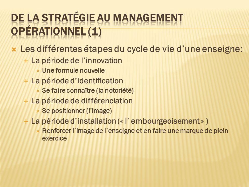 De la stratégie au management opérationnel (1)