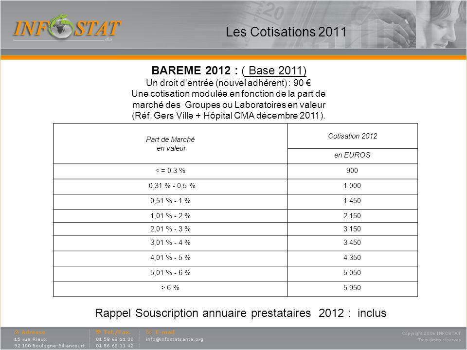 Les Cotisations 2011 BAREME 2012 : ( Base 2011)