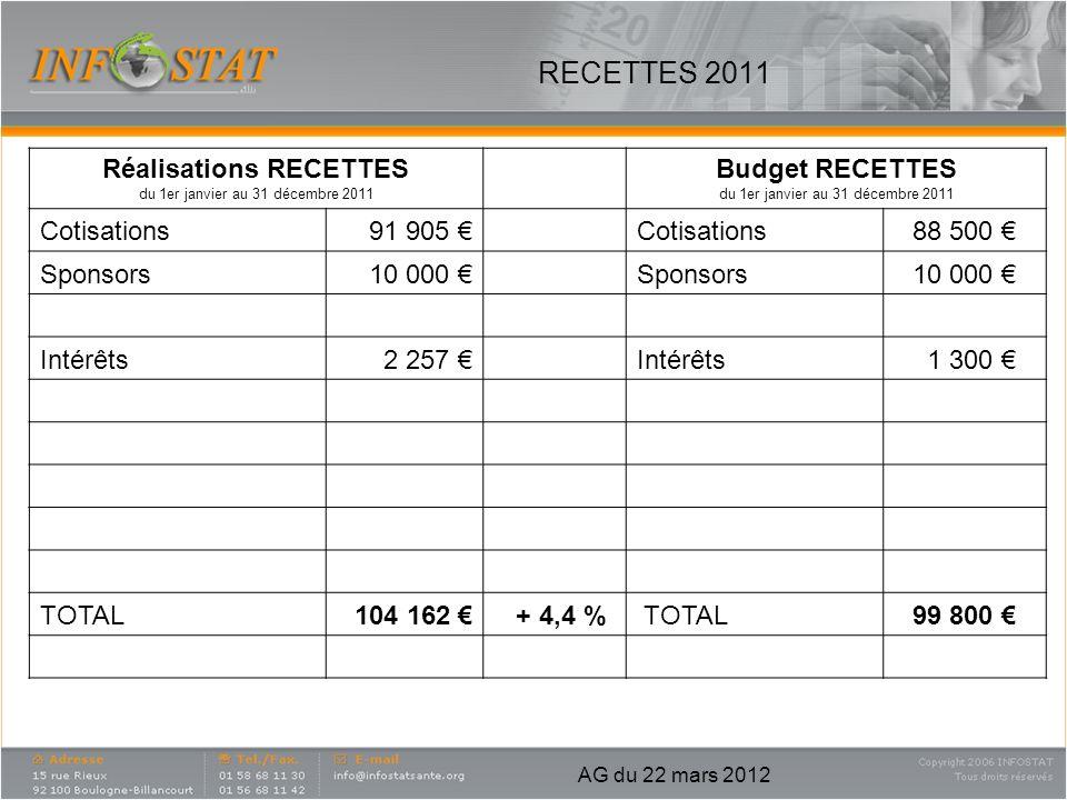 RECETTES 2011 Réalisations RECETTES du 1er janvier au 31 décembre 2011