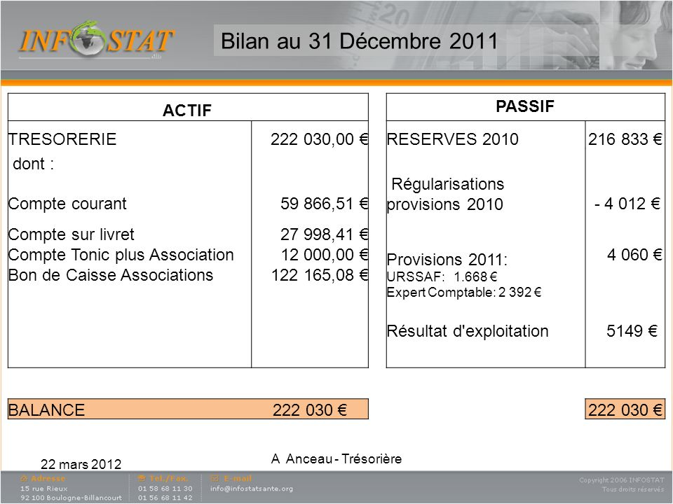 Bilan au 31 Décembre 2011 ACTIF PASSIF TRESORERIE 222 030,00 €