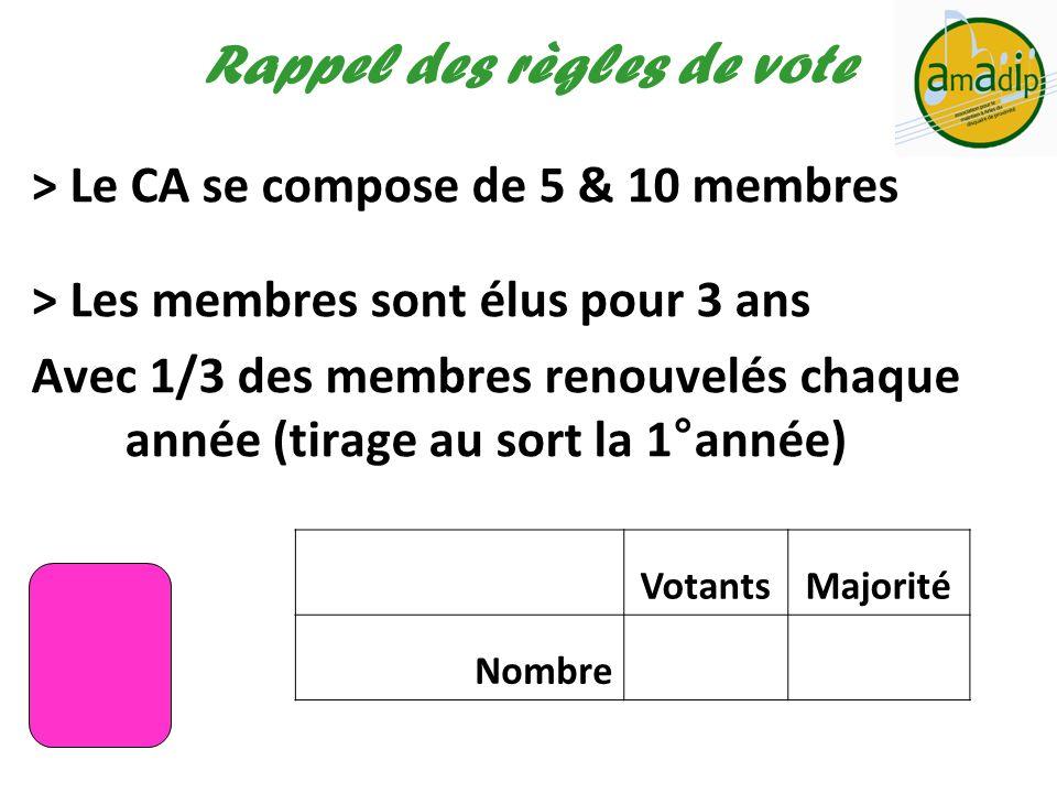 Rappel des règles de vote