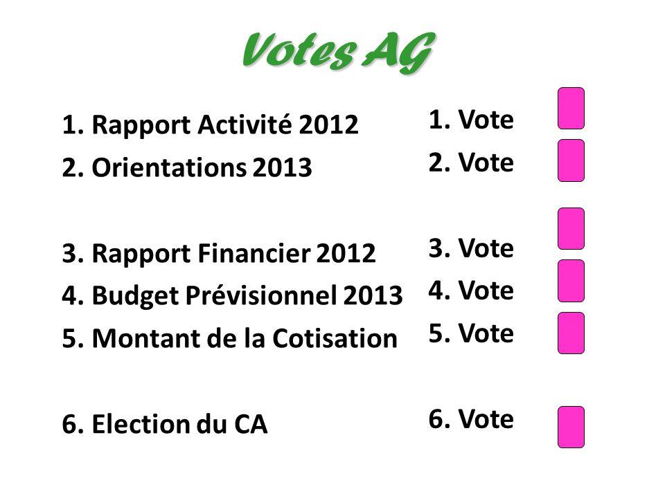 Votes AG 1. Vote 1. Rapport Activité 2012 2. Vote 2. Orientations 2013