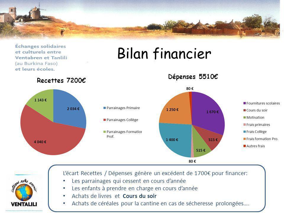 Bilan financier Dépenses 5510€ Recettes 7200€