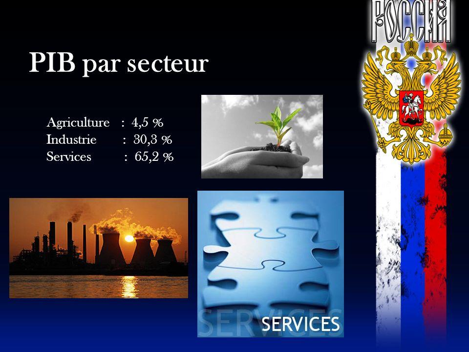 PIB par secteur Agriculture : 4,5 % Industrie : 30,3 % Services : 65,2 %