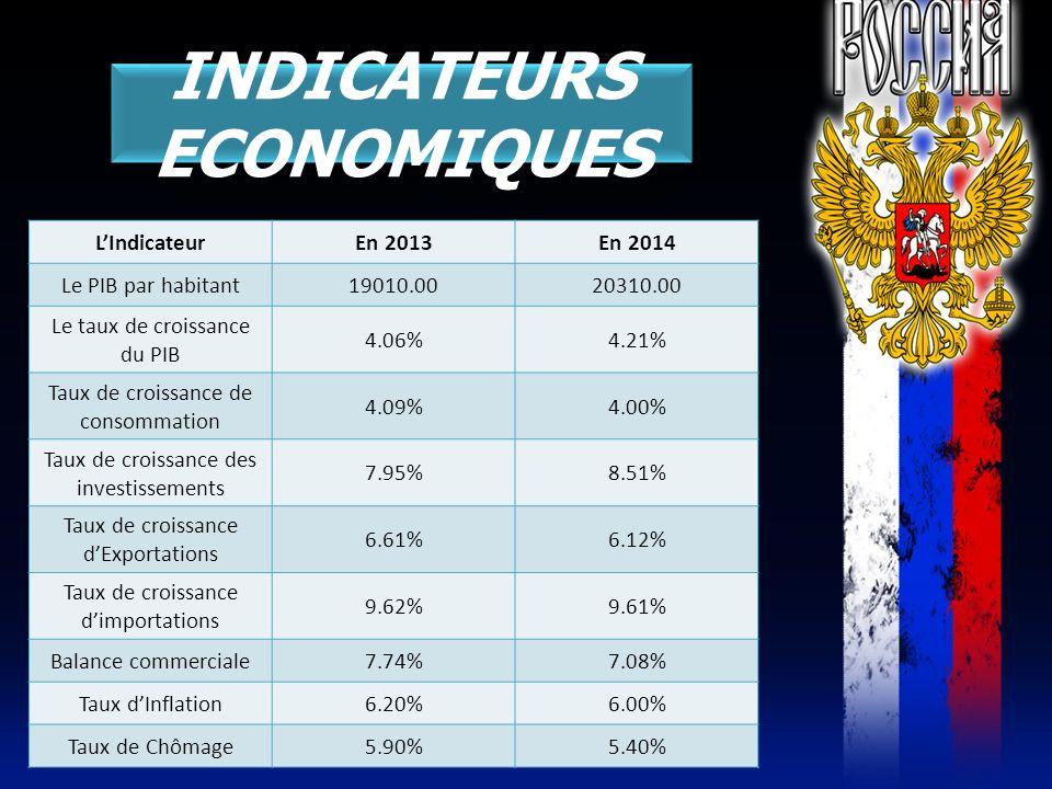 INDICATEURS ECONOMIQUES