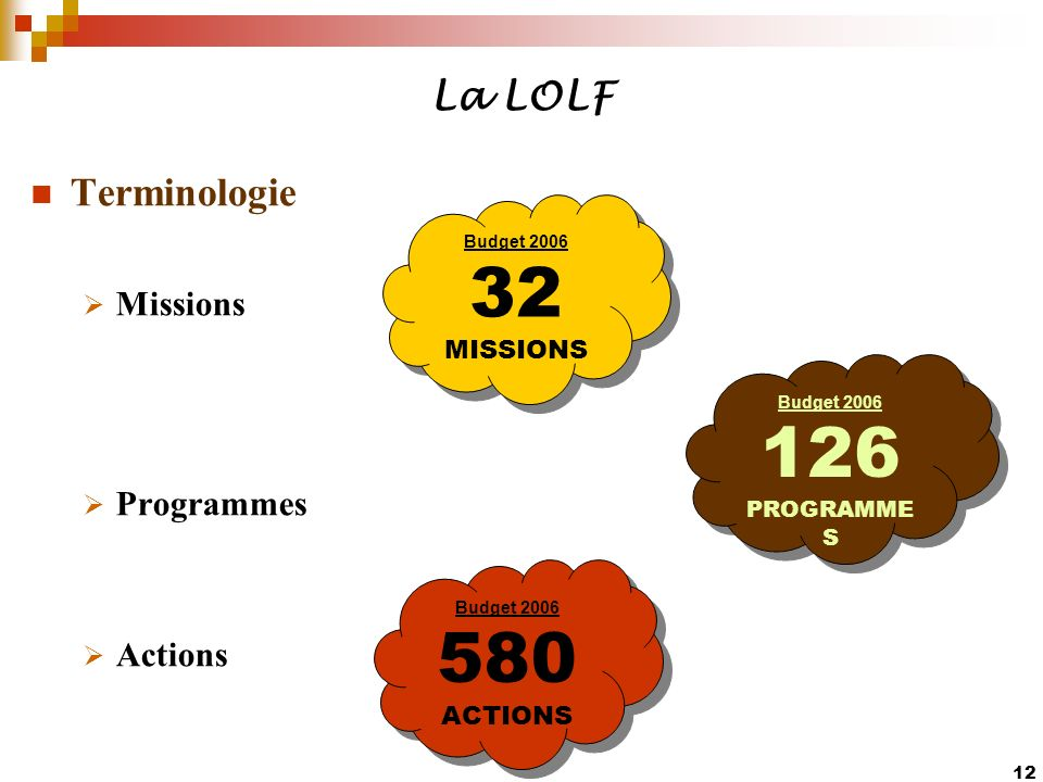 32 126 580 La LOLF Terminologie Missions Programmes Actions MISSIONS