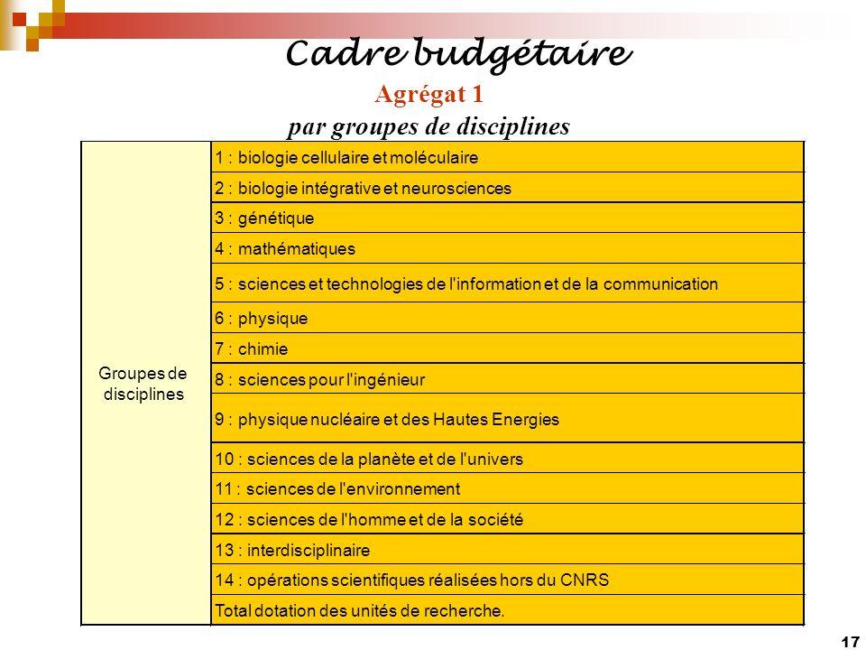 Agrégat 1 par groupes de disciplines