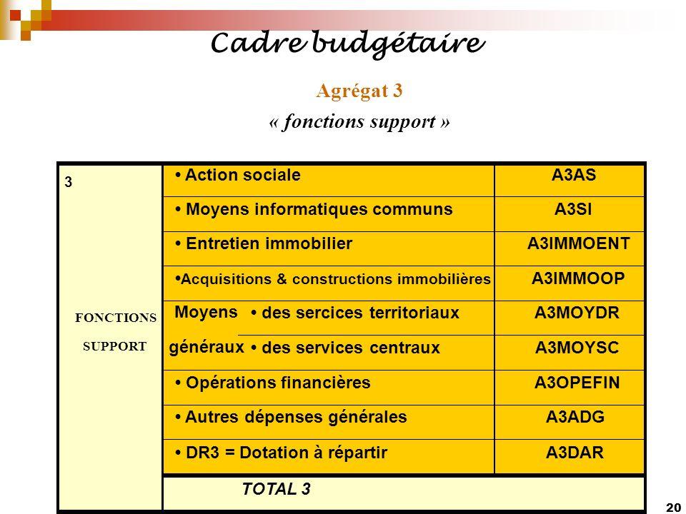 Cadre budgétaire Agrégat 3 « fonctions support » • Action sociale A3AS