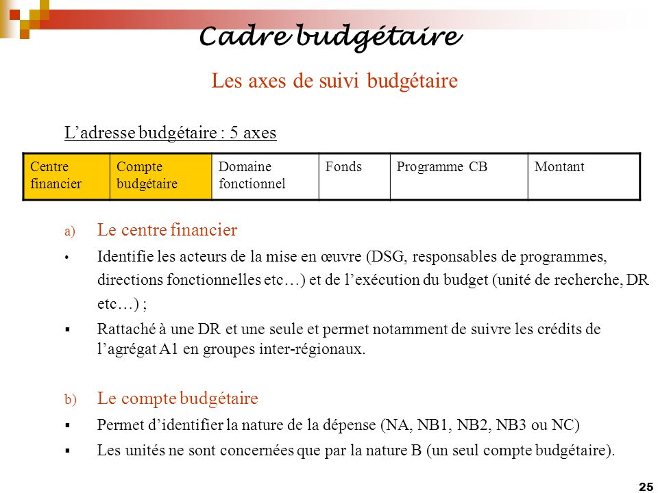 Les axes de suivi budgétaire