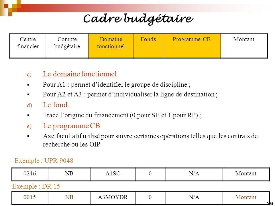 Cadre budgétaire Le domaine fonctionnel Le fond Le programme CB