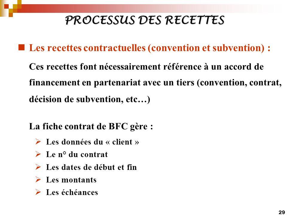 PROCESSUS DES RECETTES