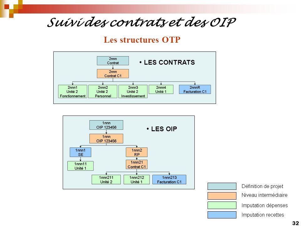 Suivi des contrats et des OIP