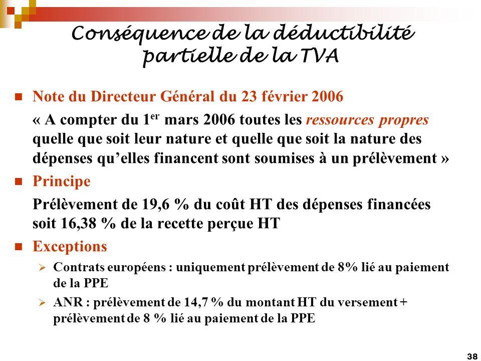 Conséquence de la déductibilité partielle de la TVA