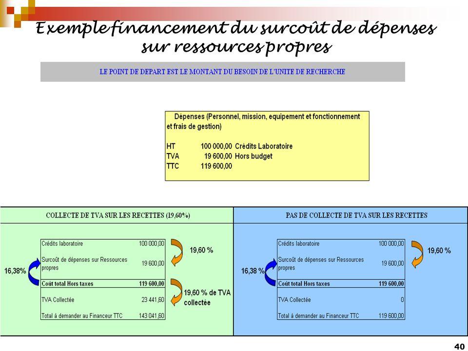 Exemple financement du surcoût de dépenses sur ressources propres