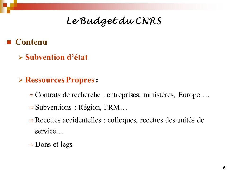 Le Budget du CNRS Contenu Subvention d'état Ressources Propres :