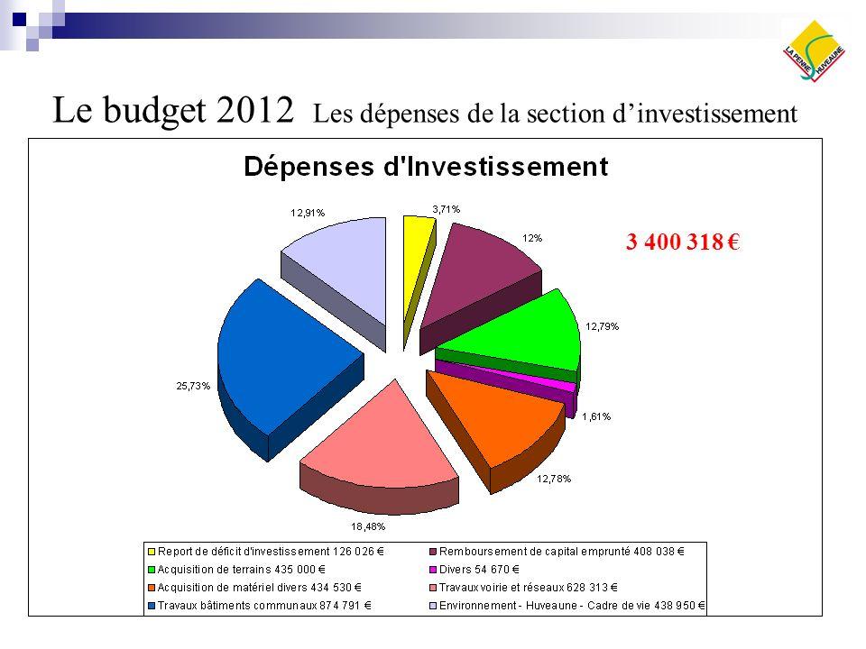 Le budget 2012 Les dépenses de la section d'investissement