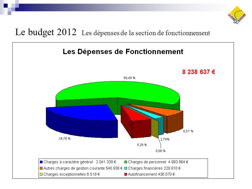 Le budget 2012 Les dépenses de la section de fonctionnement