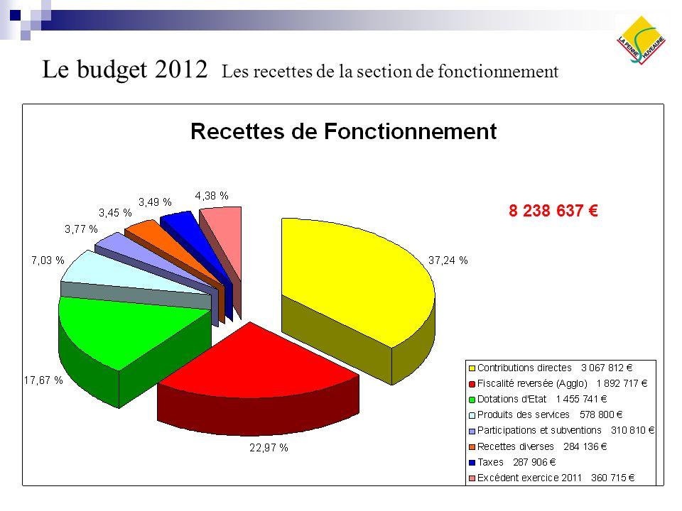 Le budget 2012 Les recettes de la section de fonctionnement