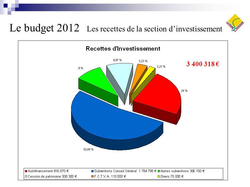 Le budget 2012 Les recettes de la section d'investissement