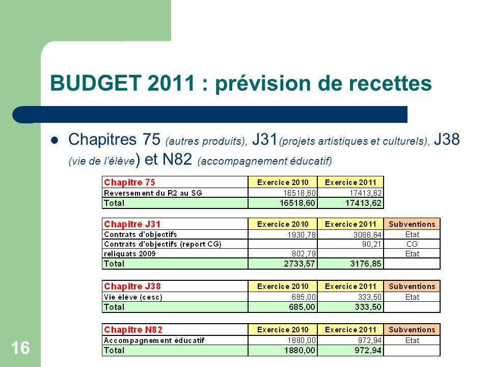 BUDGET 2011 : prévision de recettes