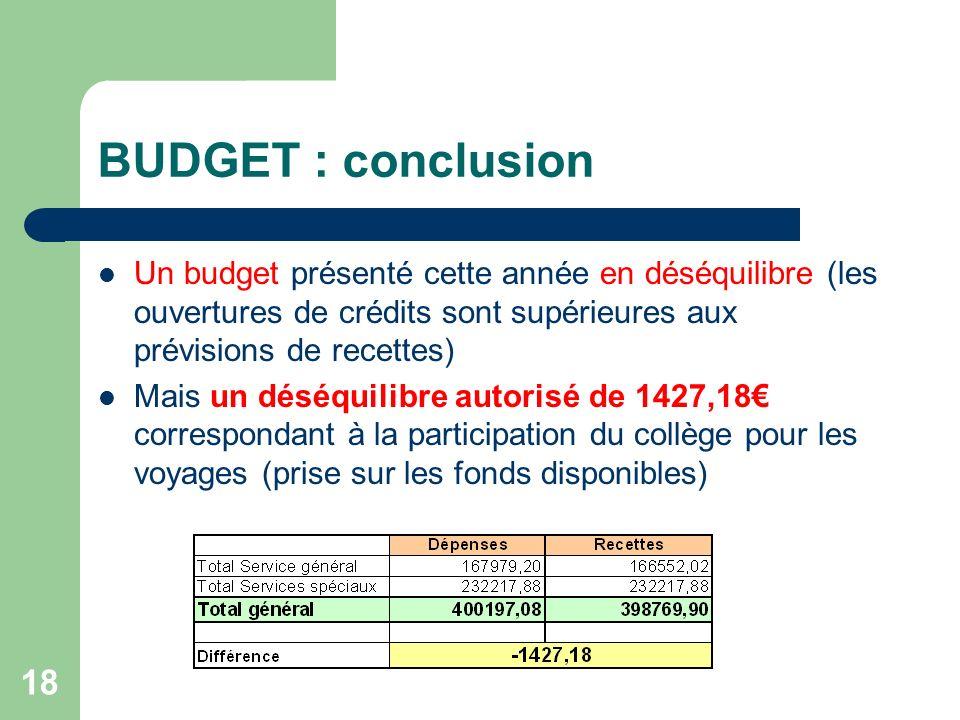 BUDGET : conclusion Un budget présenté cette année en déséquilibre (les ouvertures de crédits sont supérieures aux prévisions de recettes)