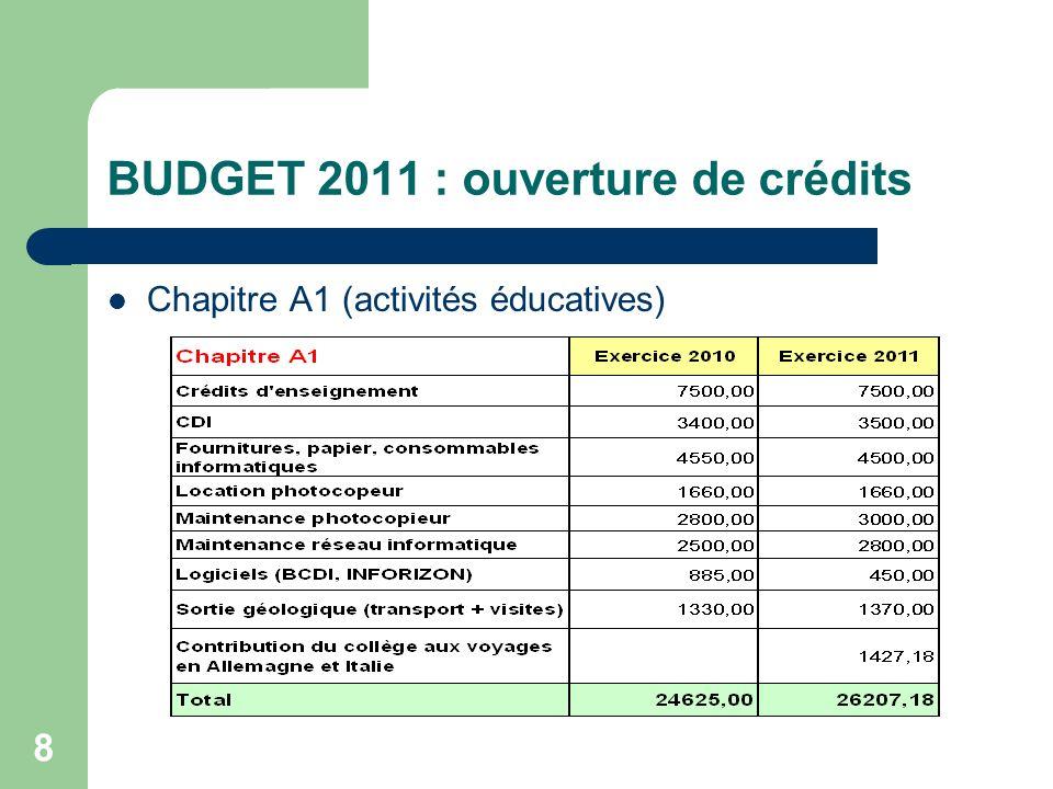 BUDGET 2011 : ouverture de crédits